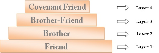 The Pyramid of Friendship: Secret of Effective Relationships